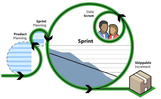 Microsoft Scrum Vision