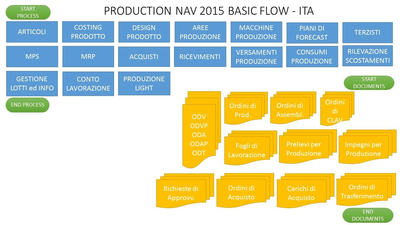PRODUZIONE NAV 2015 - FLOW