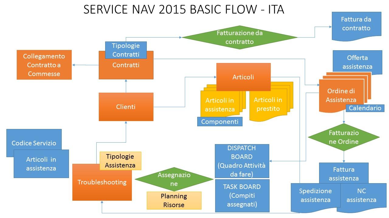 SERVICE NAV 2015 - FLOW