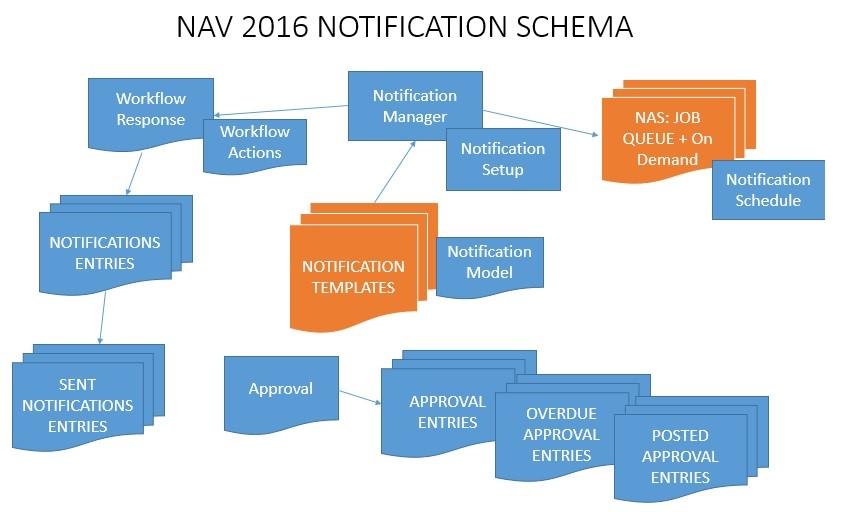 notifcation  0 schema.png
