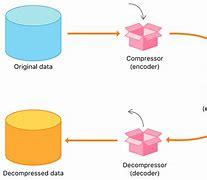Risultato immagine per date compression